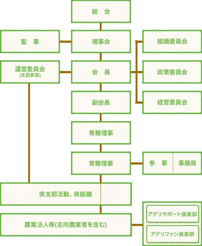 協会の組織・機構図